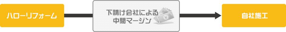外装リフォーム 水まわり 瀬戸 名古屋 尾張旭市 ハローリフォーム